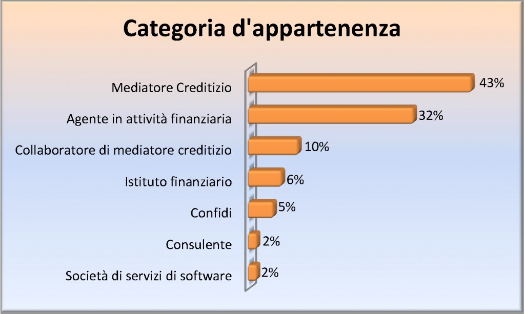 GRAFICO 1 CATEGORIA D'APPARTENENZA-JPEG